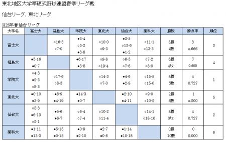 h25-haru-sendaiL-hoshitori