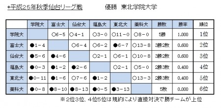 25年秋季東北リーグ星取