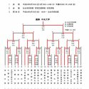 平成28年度、第68回全日本大学選手権戦績表